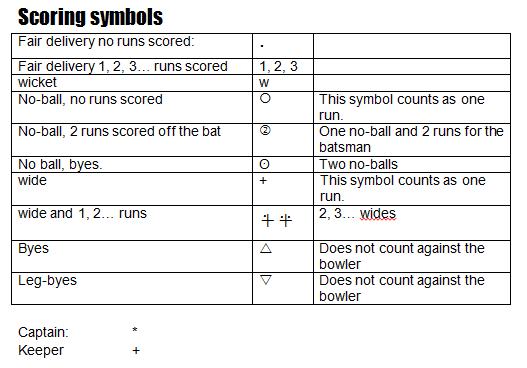 scoring symbols